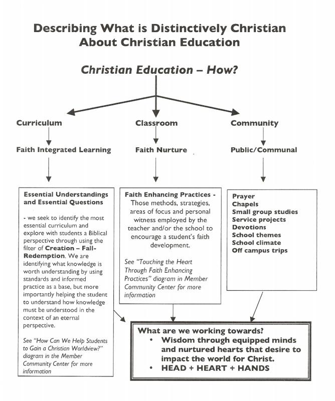 Christian dissertation education syllabus