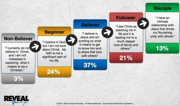 Willowcreek Spiritual Continum Profile